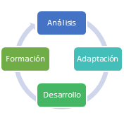 implementación software